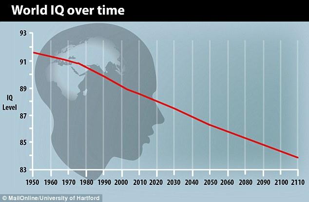 1408624676156_wps_5_World_IQ_graph_jpg (1)