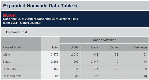 killing-by-race-2011
