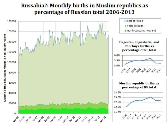 russia-will-become-majority-muslim-not
