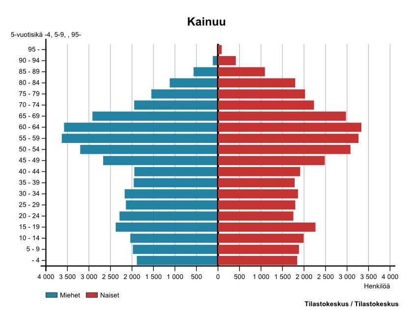 Suomi Väestö