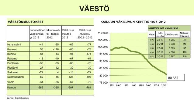 kainuu-tilastoina-2013-4-638