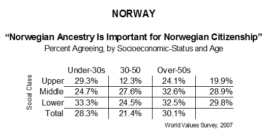 norwayancestry