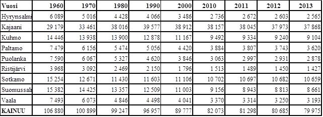 Väkiluku_kunnittain1960-2013