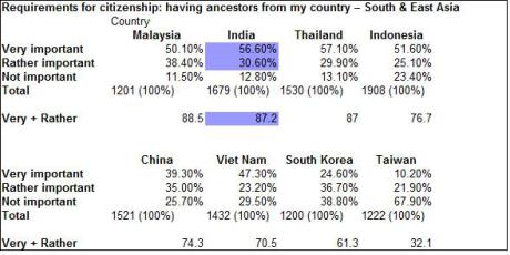 wvs-requirements-for-citizenship-having-ancestors-from-my-country-east-south-asia1