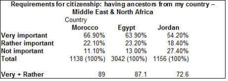 wvs-requirements-for-citizenship-having-ancestors-from-my-country-middle-east-north-africa