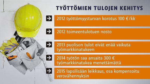 25_2_työttömien_tulojen_kehitys
