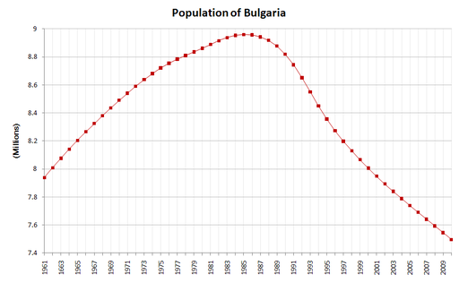 bulgaria-s-population-has-be