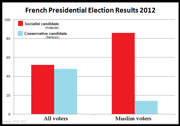 France Election results 2012