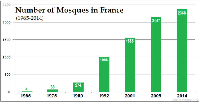 France Number of Mosques by