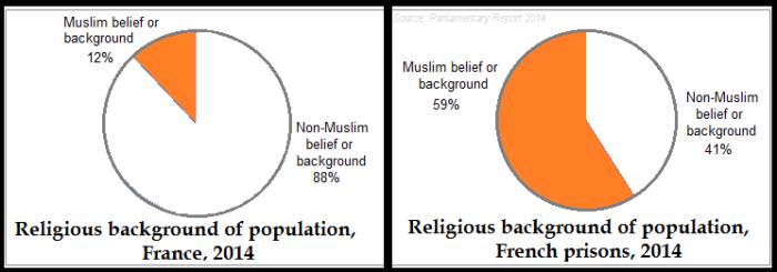 France Prison Muslim populat