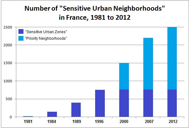 France Sensitive Urban Neigh