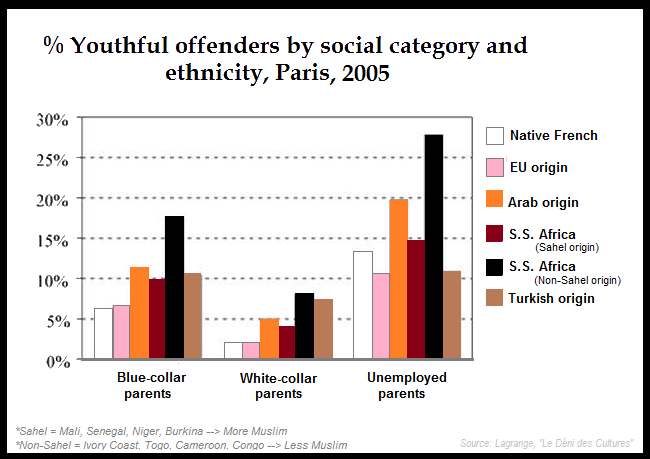 France Youthful offenders by