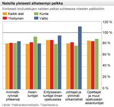 800_NaistenPalkkaSektoreittain