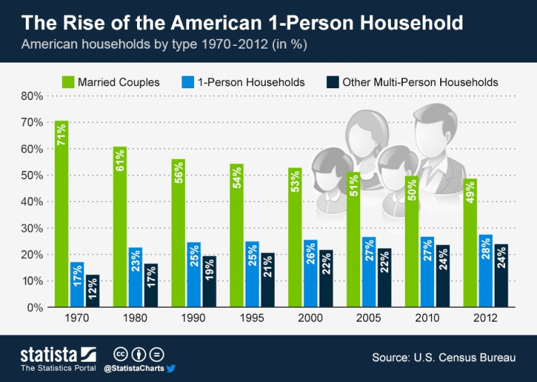 ChartOfTheDay_1415_The_Rise_of_the_American_One_Person_Household_n