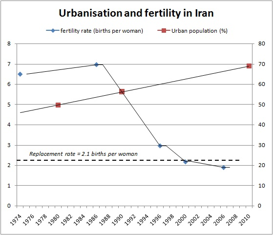 Iran-fertility (1)