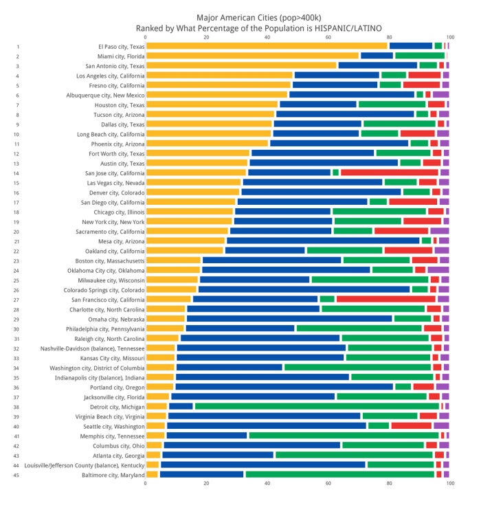 majoramerican_cities_pop400kranked_by_what_percentage_of_the_population_is_hispaniclatino