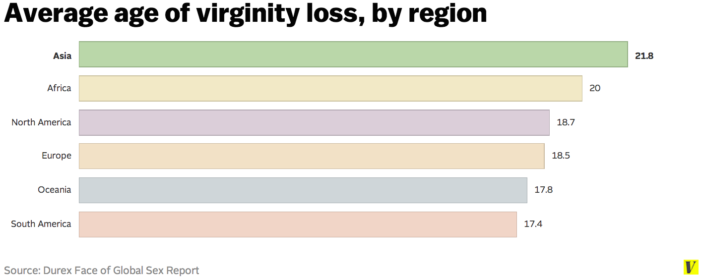 Average age to lose virginity in united states — pic 7