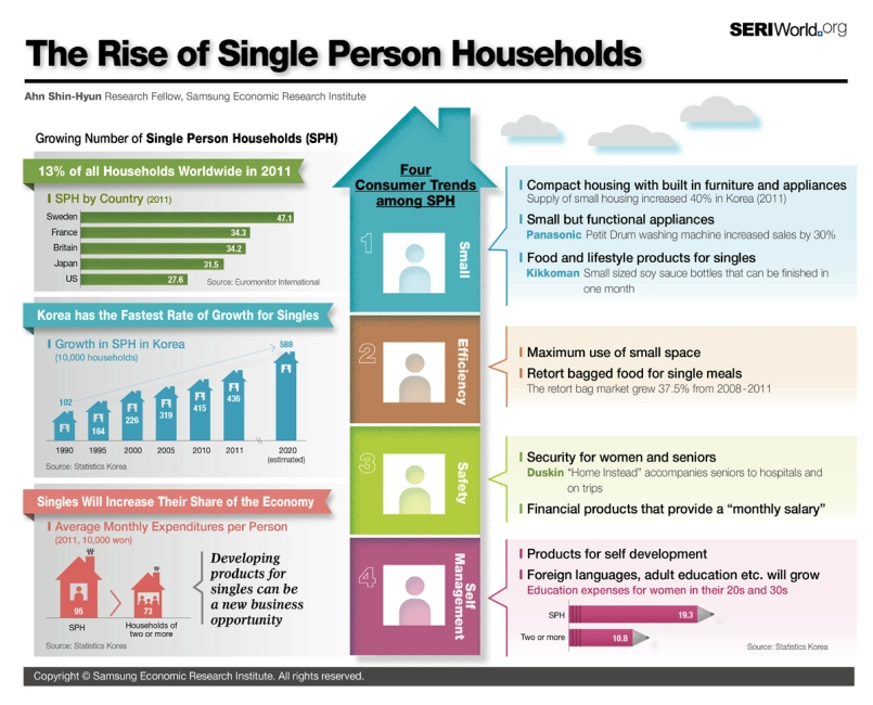 the-rise-of-single-person-households_50ac53f35e33c