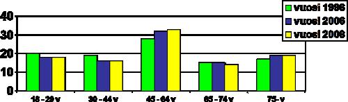 tilastokayra