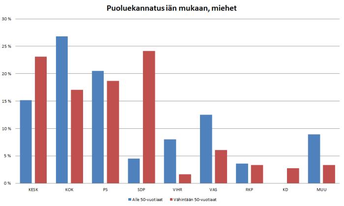 puoluekannatus-miehet-ikäluokat-20150420