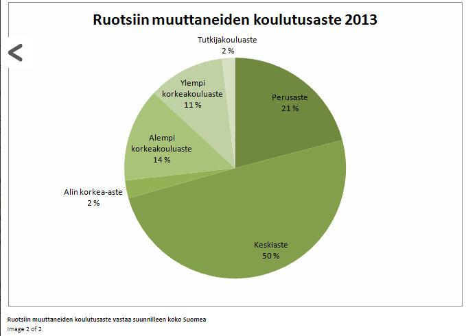 Suomenruotsalaisten muuttoliike Ruotsiin tilastojen valossa — Mikko Savelius - Google Chrome 24.7.2015 163033