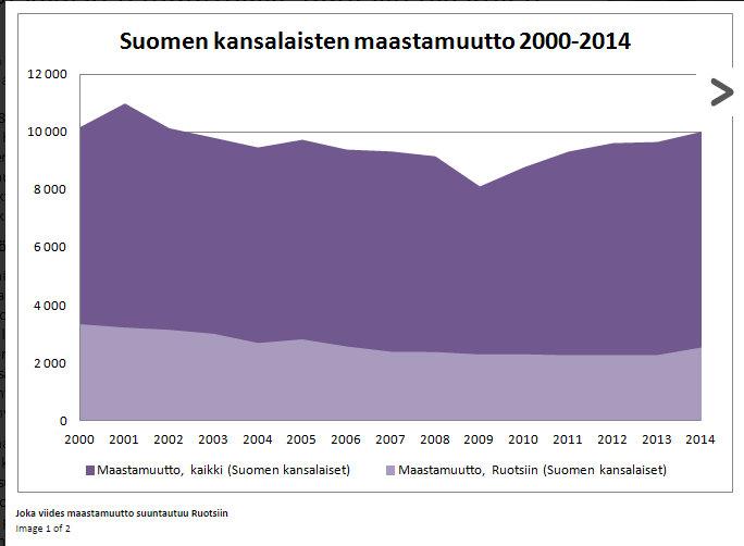 Suomenruotsalaisten muuttoliike Ruotsiin tilastojen valossa — Mikko Savelius - Google Chrome 24.7.2015 163106