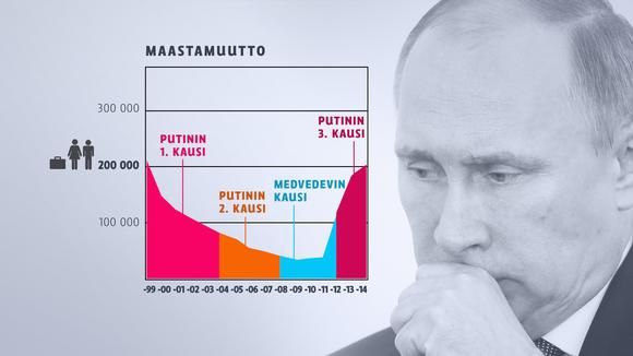 Venäjä maastamuutto Putin grafiikka