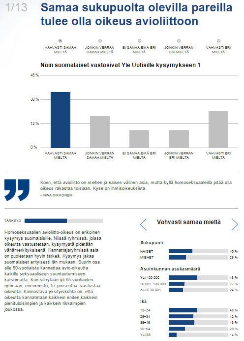 Mikä jakaa kansaa Vertaa itseäsi arvokoneessa muuhun Suomeen  Yle Uutiset  yle.fi - Google Chrome 8.8.2015 02336