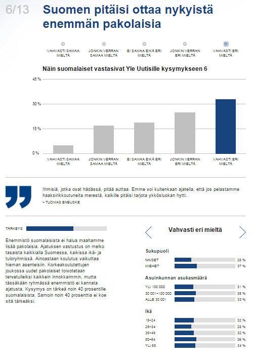 Mikä jakaa kansaa Vertaa itseäsi arvokoneessa muuhun Suomeen  Yle Uutiset  yle.fi - Google Chrome 8.8.2015 11916