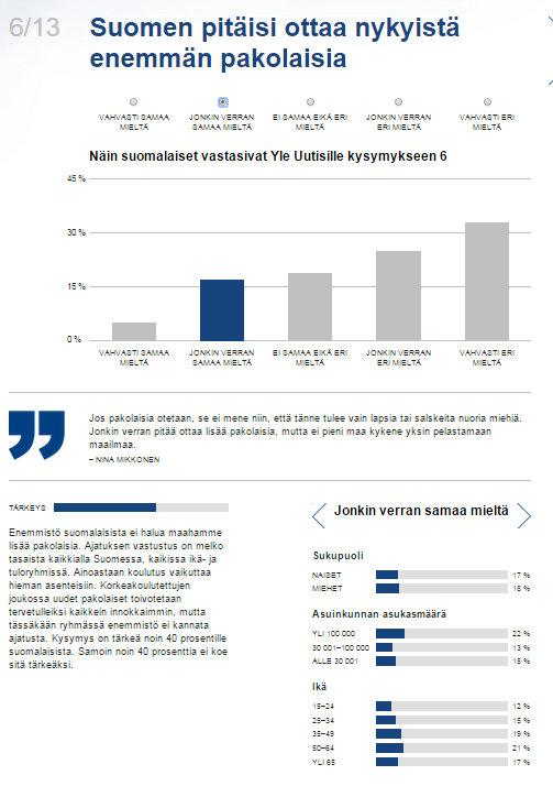 Mikä jakaa kansaa Vertaa itseäsi arvokoneessa muuhun Suomeen  Yle Uutiset  yle.fi - Google Chrome 8.8.2015 12010