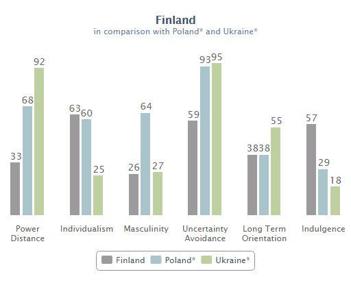 Finland - Geert Hofstede - Google Chrome 6.9.2015 233416