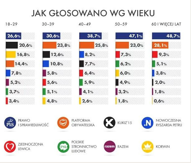 Puolan parlamenttivaalit 2015 - Google Chrome 26.10.2015 215003