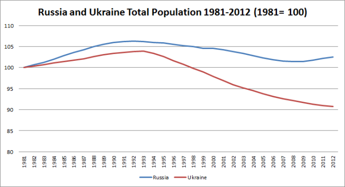 Ukraine-Russia-Population