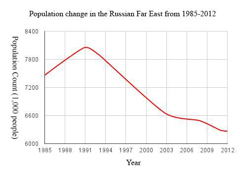 Far_East_Population_Graph.jpg